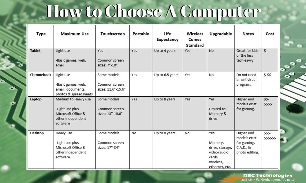 How to Choose a Computer Table of Types & specs DRC Technologies